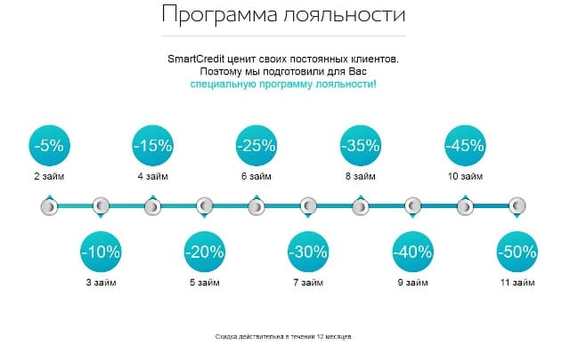 МФО Смарт Кредит - SmartCredit взять займ на официальном сайте