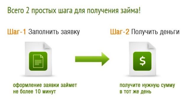 Как получить займ МаниКлик