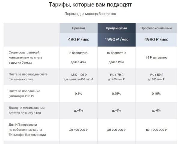 Тарифы на открытие расчетного счета Тинькофф для ИП