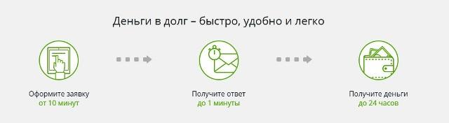 Порядок оформления онлайн заявки МигКредит