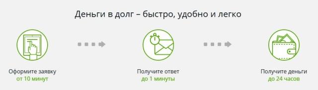 ООО МФО МигКредит официальный сайт онлайн займ на карту