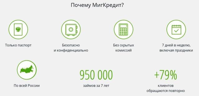 ООО МФО МигКредит официальный сайт