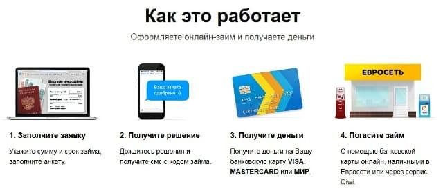 Правила предоставления Мили займа онлайн на карту срочно круглосуточно