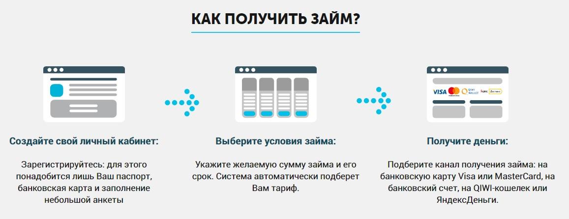 деньги под залог автомобиля москва autoizakon.ru