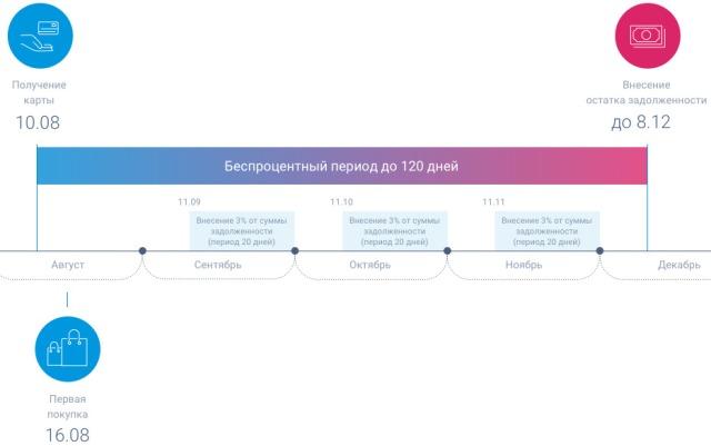 Кредитная карта УБРиР 120 дней условия пользования
