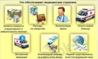 Стоимость получения медицинской страховки для Шенгенской визы, цены
