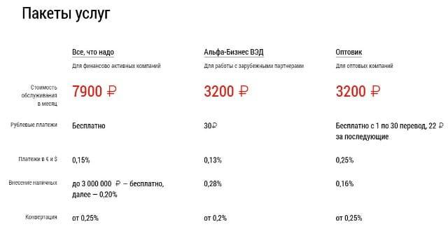 Тарифы на расчетный счет Альфа банк для ИП, ООО