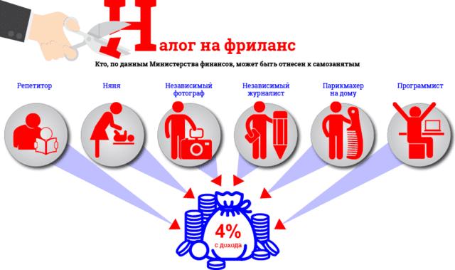Кто попадает под налог самозанятые граждане России 2019 года